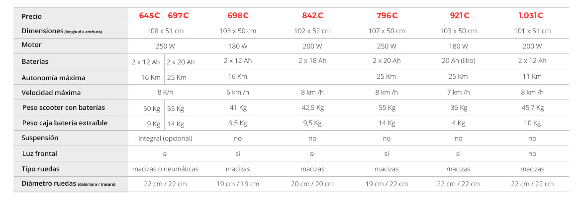 Tabla comparativa scooters plegables